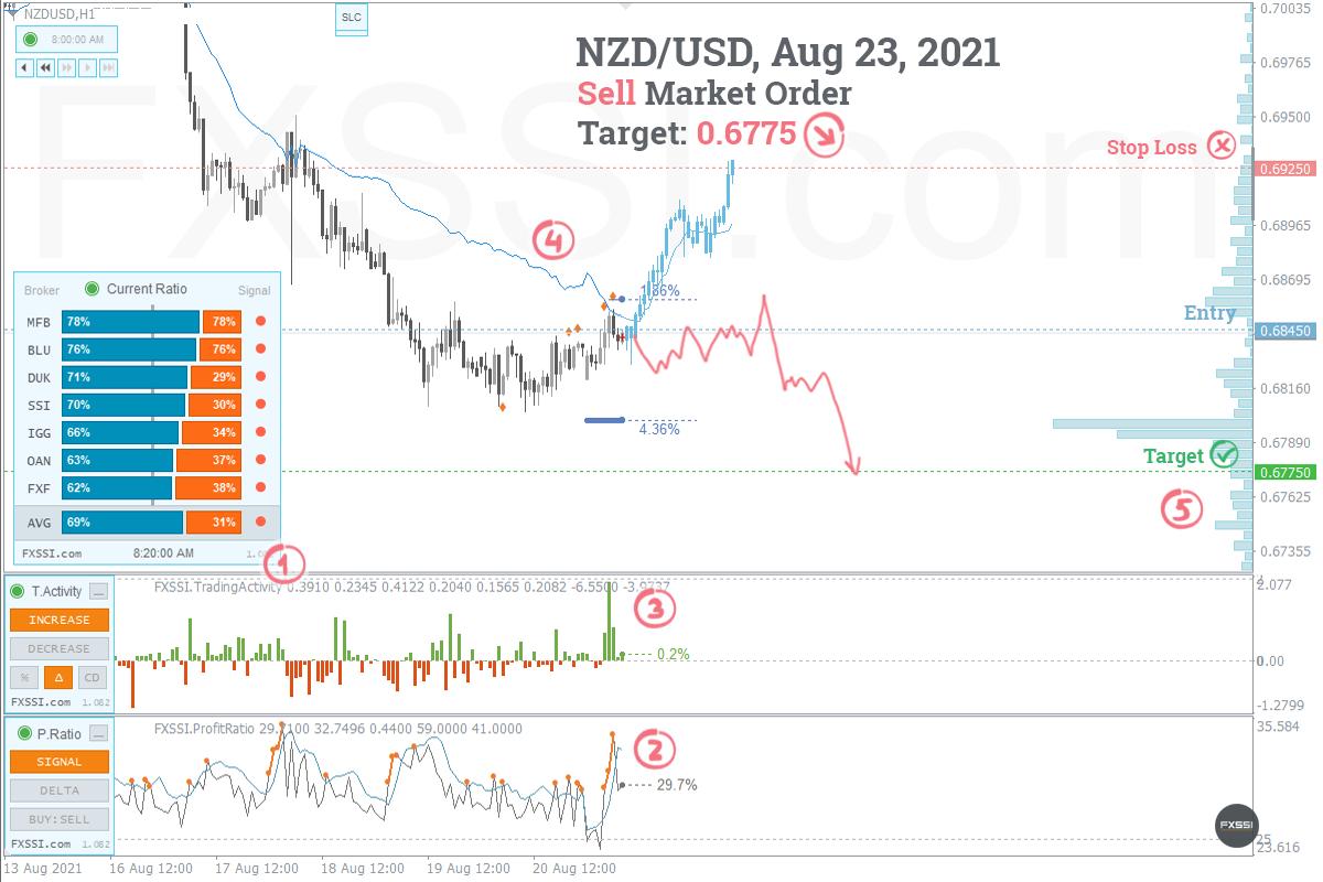 NZDUSD - La tendance à la baisse se poursuivra, une position courte au prix du marché est recommandée