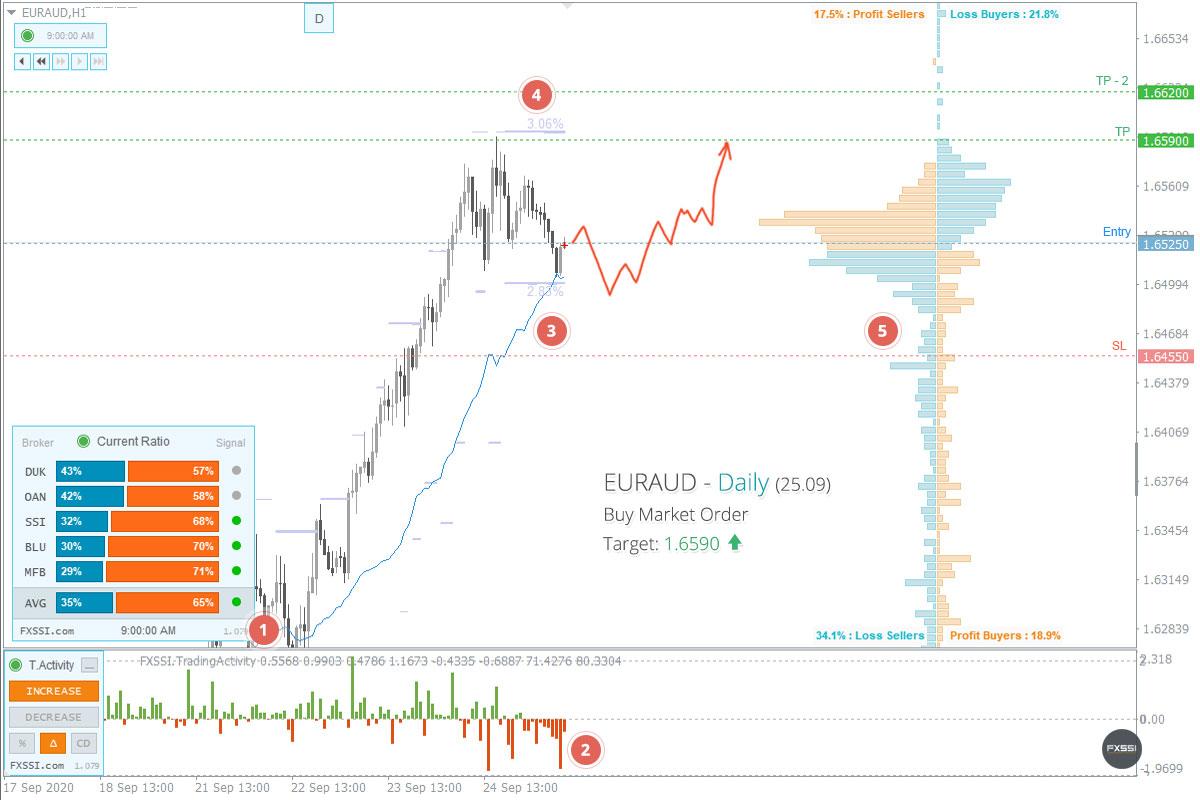 EURAUD - A tendência de alta continuará, recomendam-se Posições Longas ao preço de mercado recomendado.