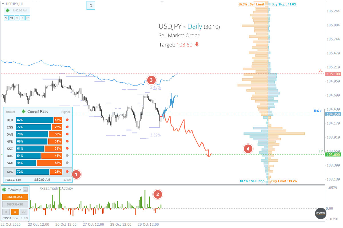 USDJPY - Downward trend will continue, Short trade by market price recommended