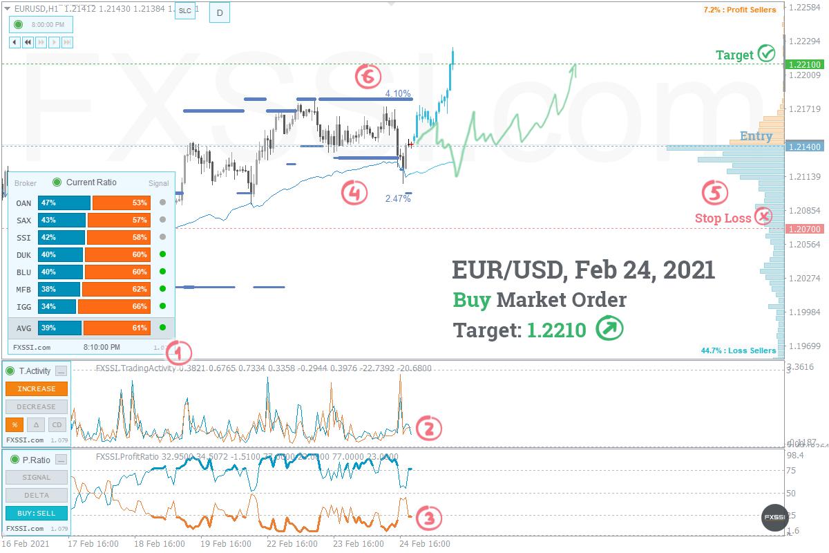 EURUSD - La tendencia hacia arriba continuará, se recomiendan trades largos con el precio del mercado.