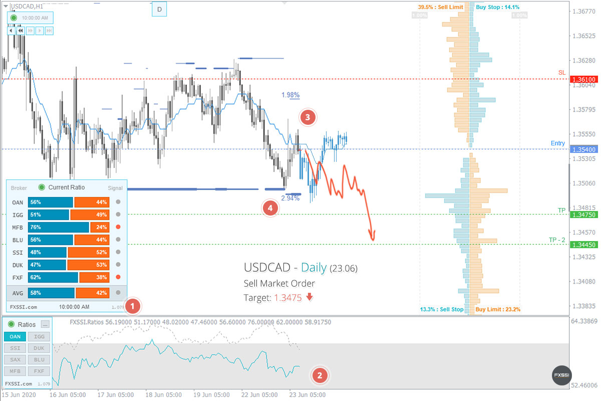 USDCAD - Нисходящая тенденция продолжится, рекомендованы продажи по рынку