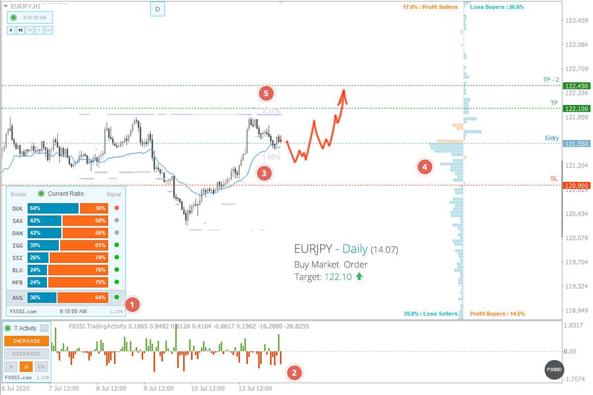 EURJPY - La tendance à la hausse se poursuivra, une position longue au prix du marché est recommandée