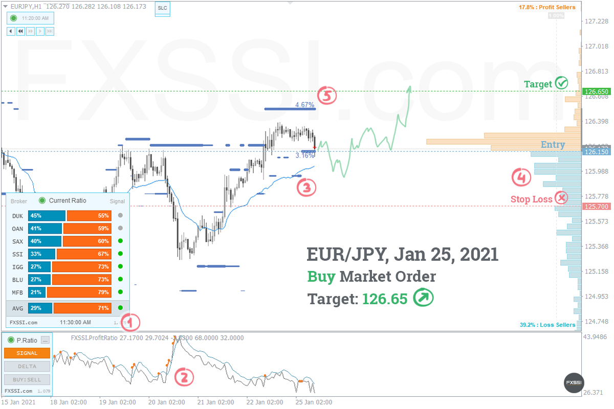EURJPY - Aufwärtstrend wird sich weiter entwickeln, Ankauf zum Marktpreis ist empfehlenswert