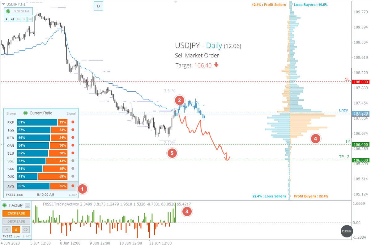 USDJPY - Aşağı yönlü trend devam edecek, piyasa fiyatından Kısa Pozisyon almanızı tavsiye ederiz