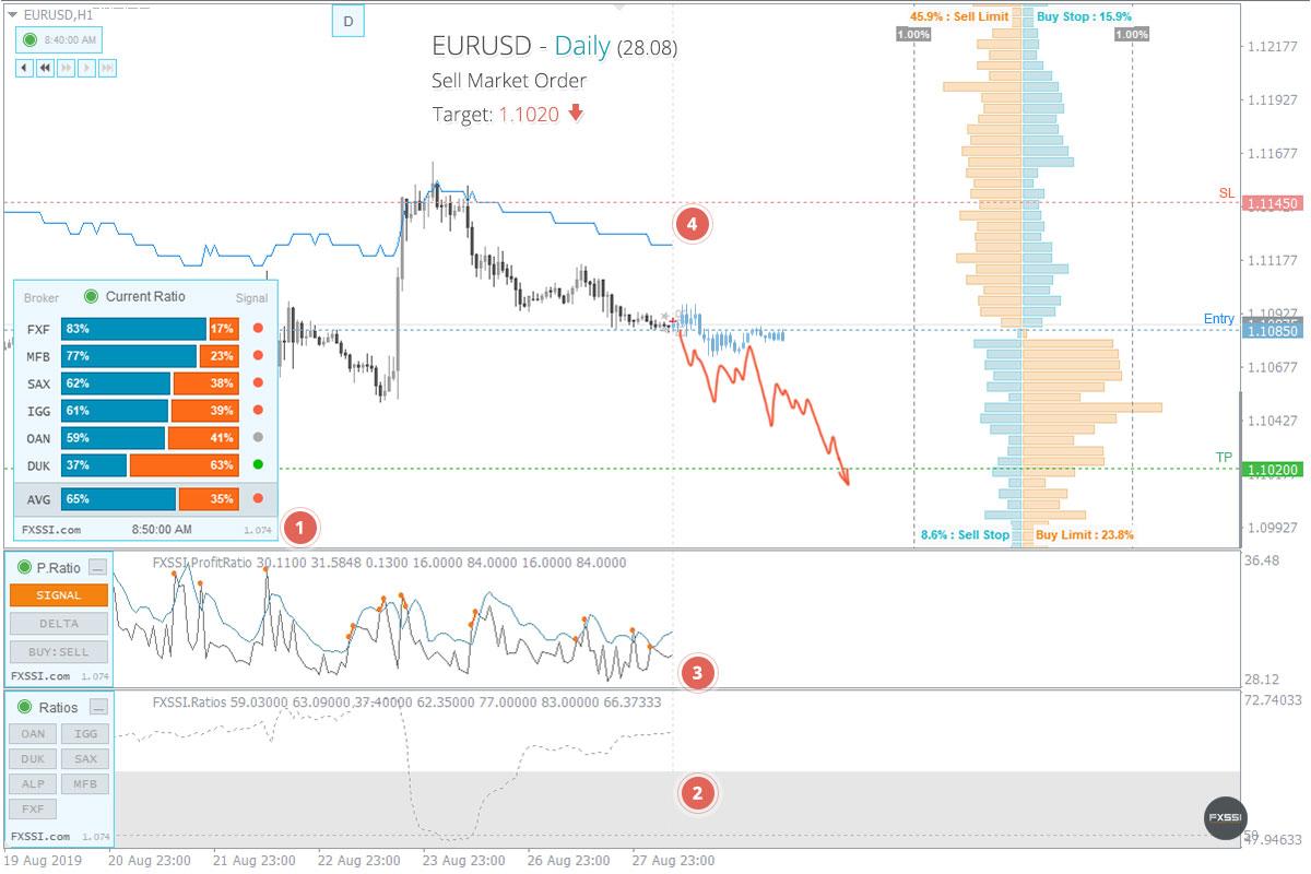 EURUSDの下落トレンドはこれからも続くため、成行注文で売り取引を進めていくことをお勧めします。