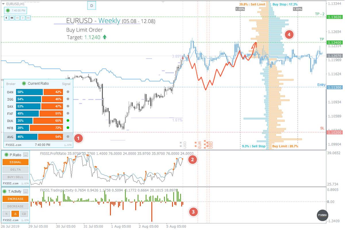 Le marché s'est stabilisé, les premiers signes d'une tendance à la hausse sont apparus