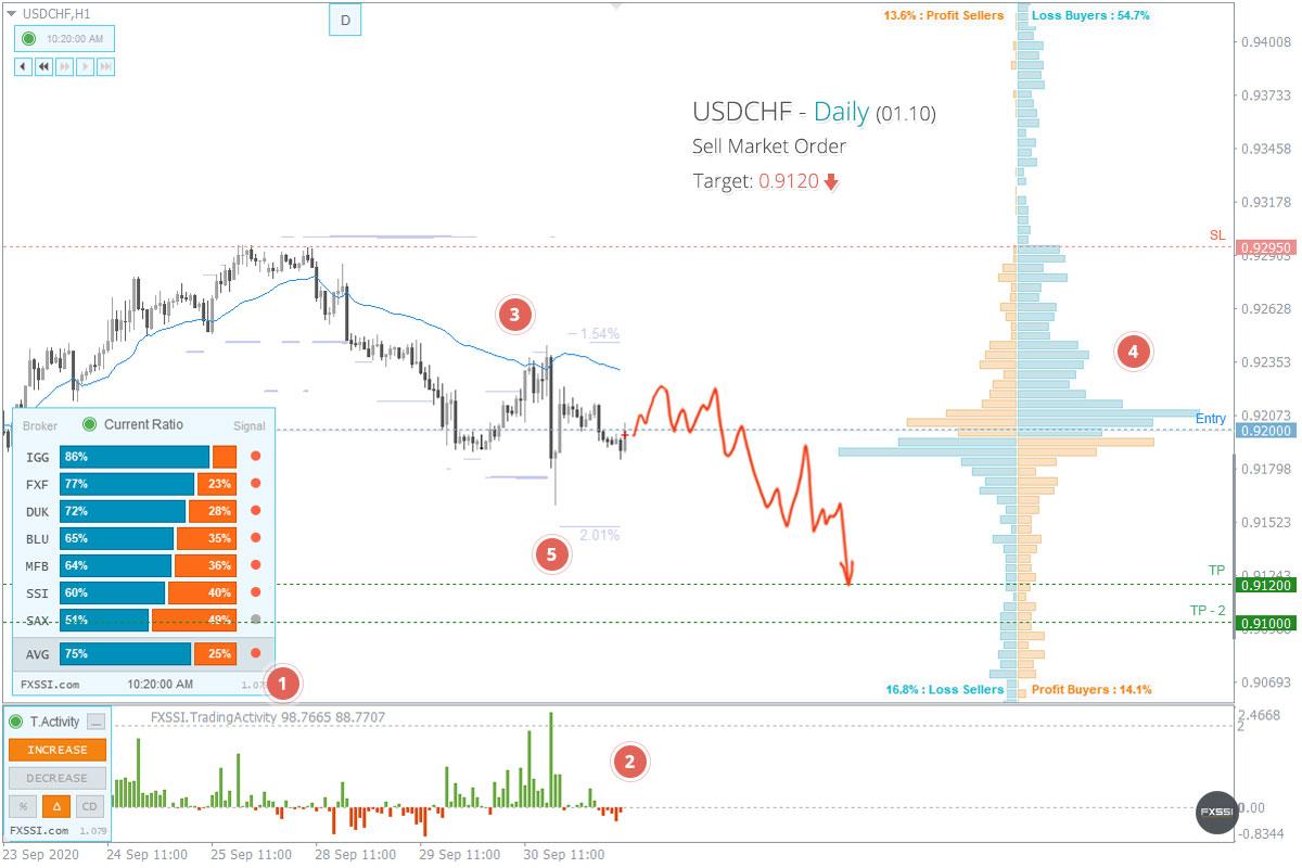 Chart EUR USD — Kurs Euro ke Dollar — TradingView