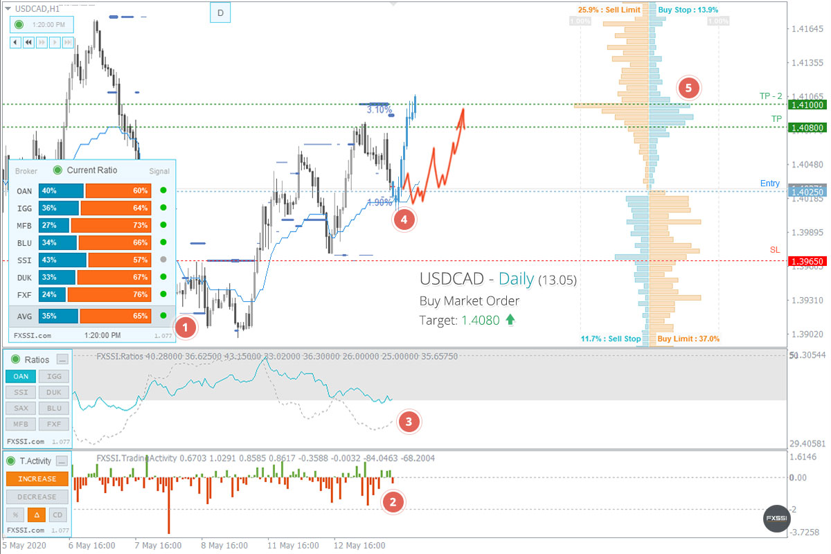 USDCAD - A tendência de alta continuará, recomendam-se Posições Longas ao preço de mercado recomendado.