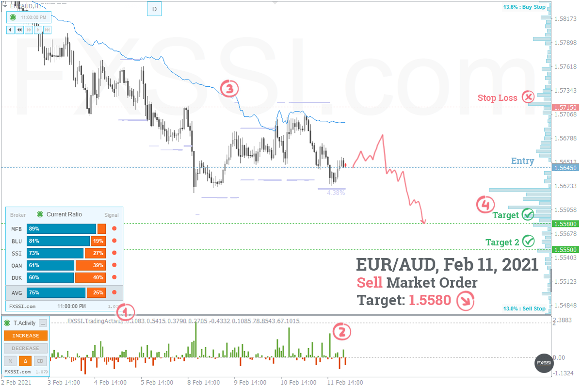 EURAUD - Downward trend will continue, Short trade by market price recommended
