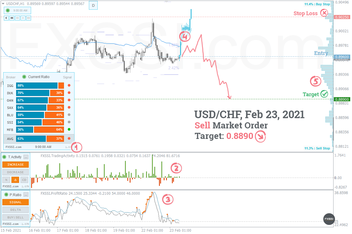 USDCHF——下跌趋势将继续,建议按市场价格进行空头交易