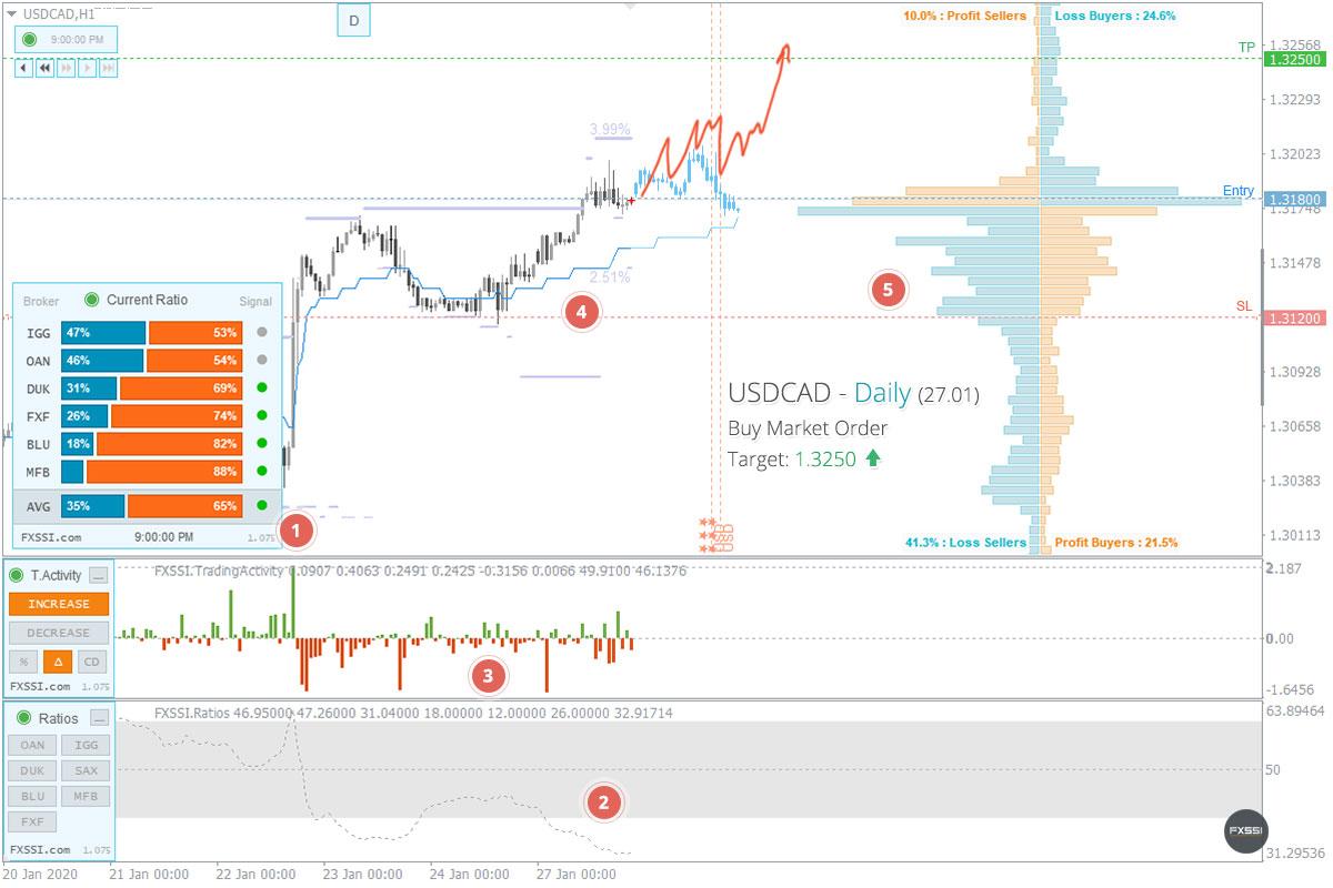 USDCAD - La tendance à la hausse se poursuivra, une position longue au prix du marché est recommandée
