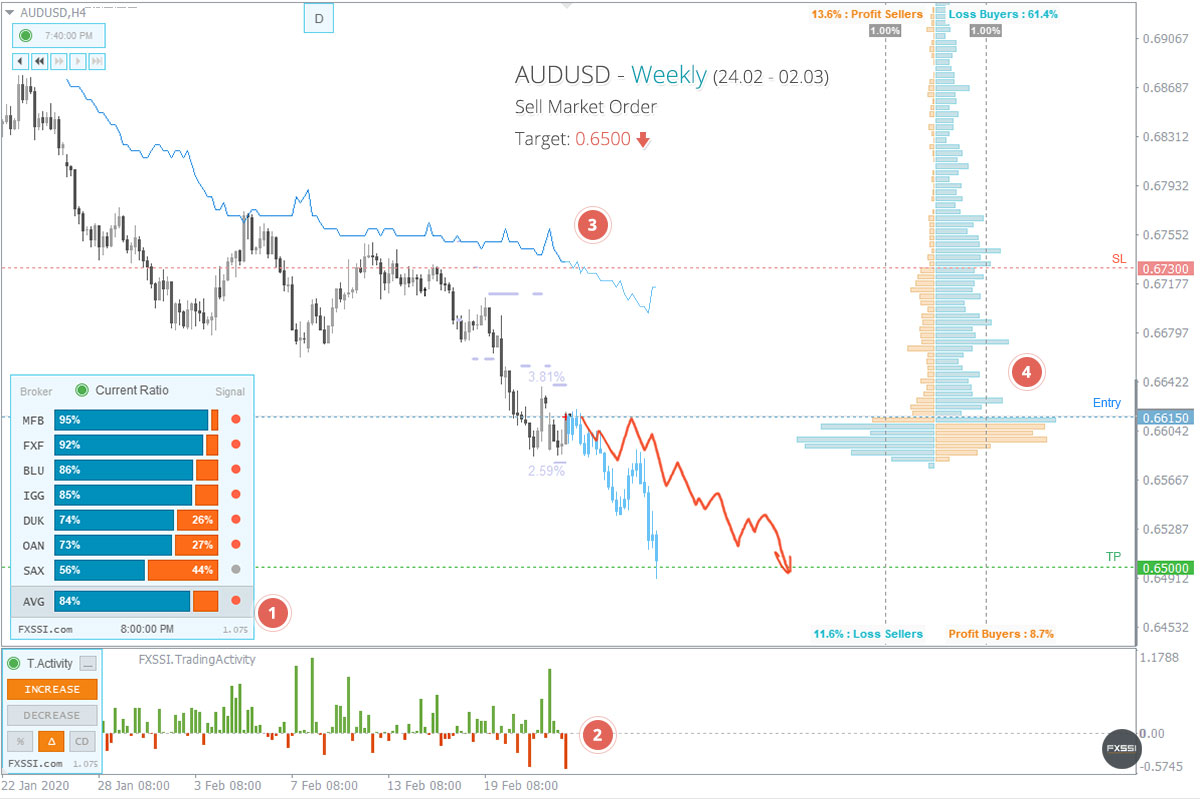 AUDUSD - La tendencia hacia abajo continuará, se recomiendan trades cortos con el precio del mercado.