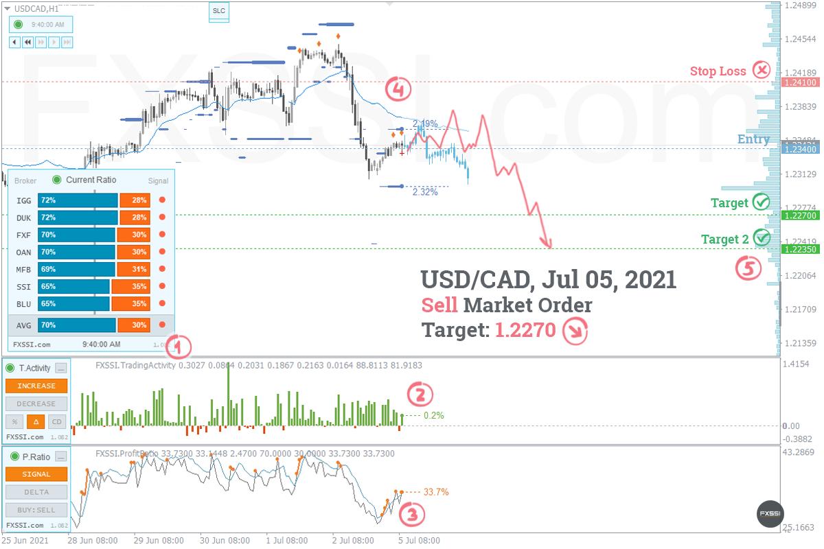 USDCAD - La tendencia hacia abajo continuará, se recomiendan trades cortos con el precio del mercado.