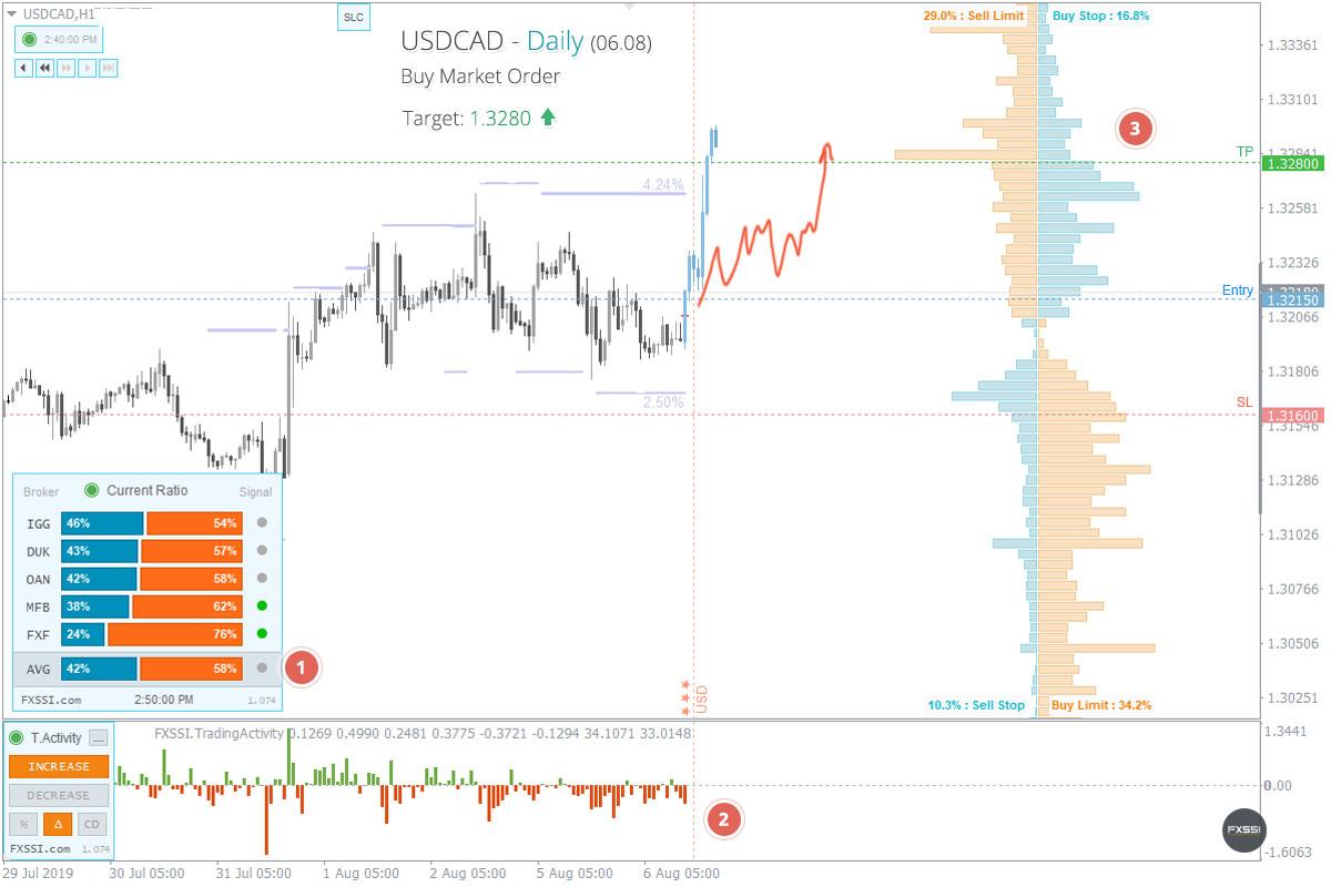 USDCAD - Aufwärtstrend wird sich weiter entwickeln, Ankauf zum Marktpreis ist empfehlenswert
