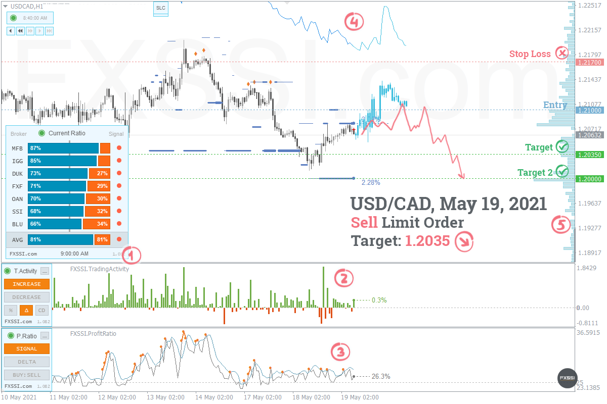 The market has stabilized, the first signs of a downtrend appeared