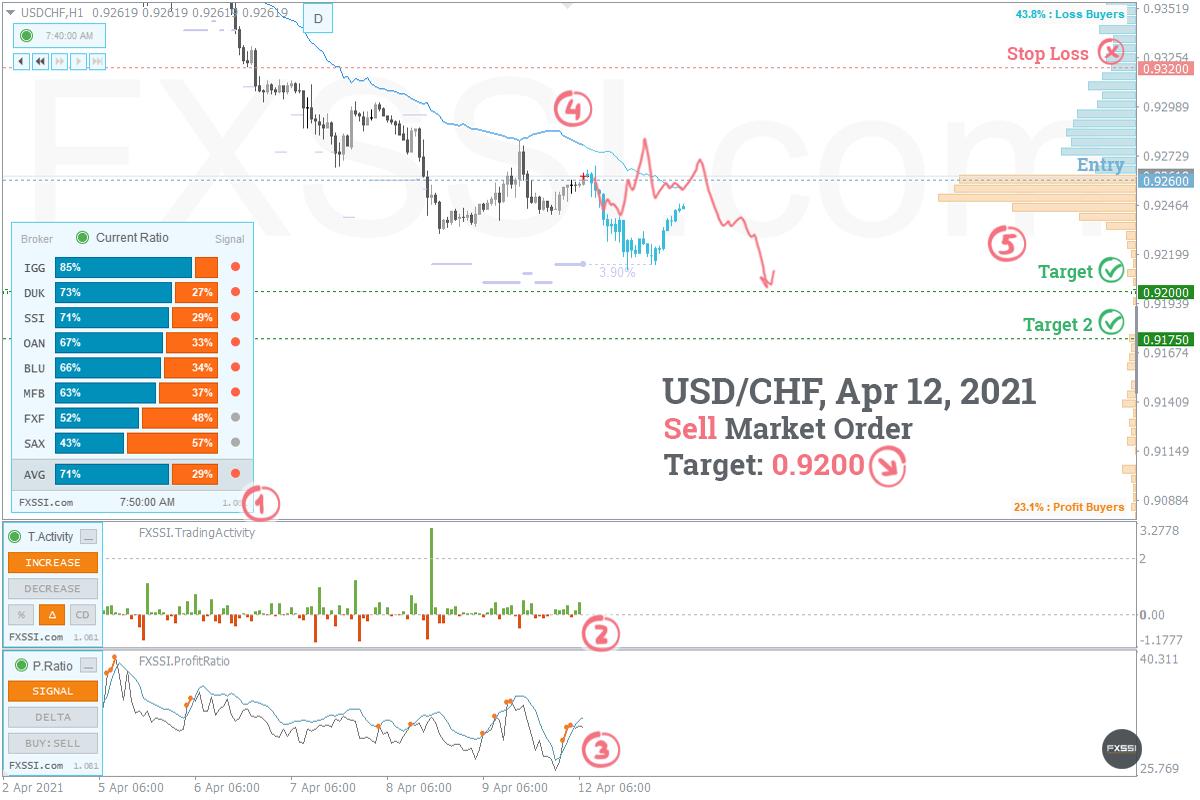 USDCHF - Abwärtstrend wird sich weiter entwickeln, Verkauf zum Marktpreis ist empfehlenswert