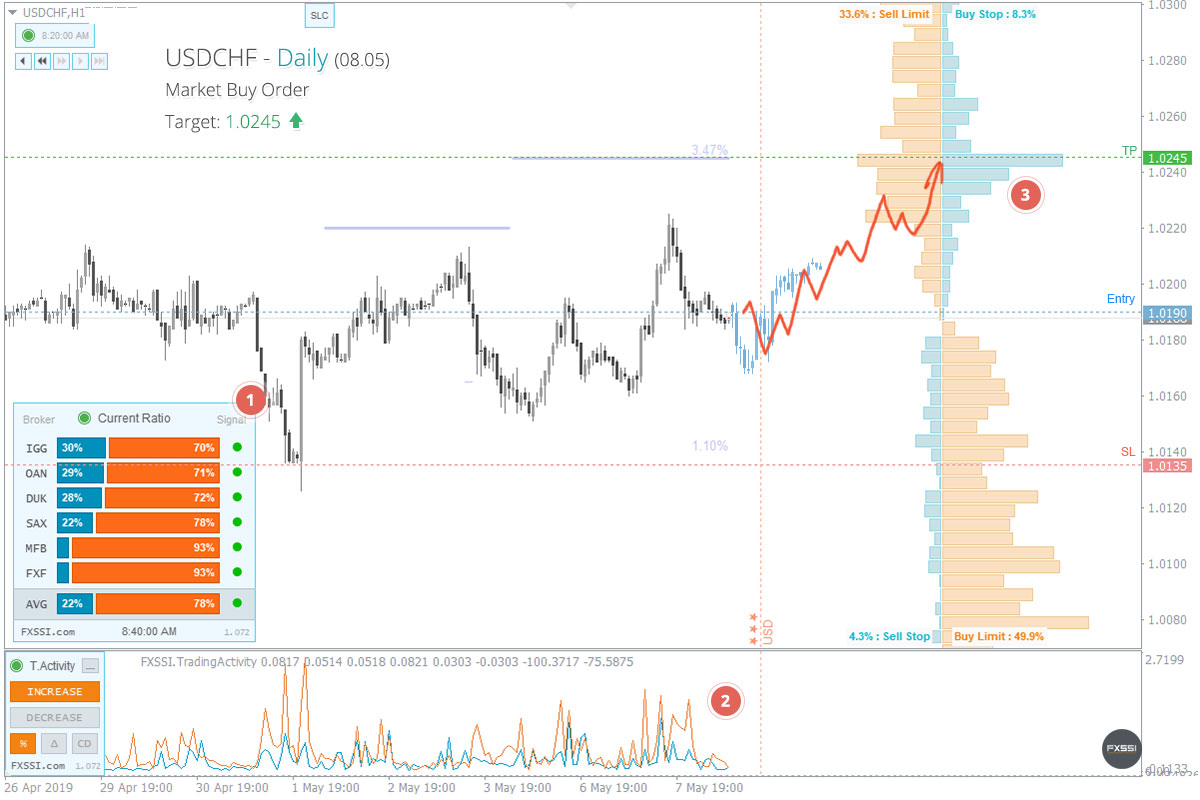 USDCHF - the pair is about to leave the flat range