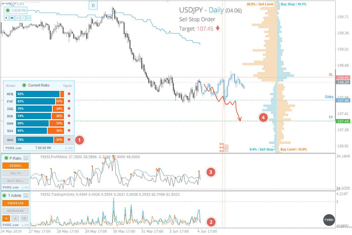 Pasar telah stabil, ini tanda pertama munculnya downtrend (tren turun).