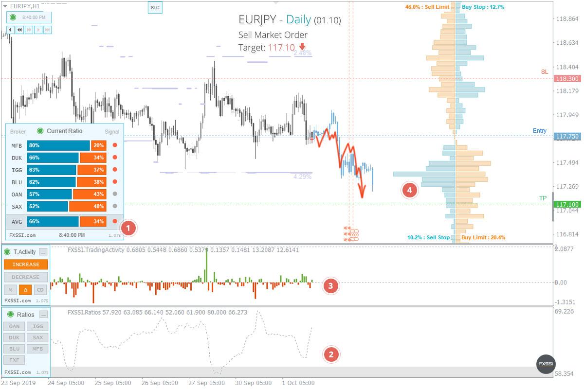 EURJPYの下落トレンドはこれからも続くため、成行注文で売り取引を進めていくことをお勧めします。