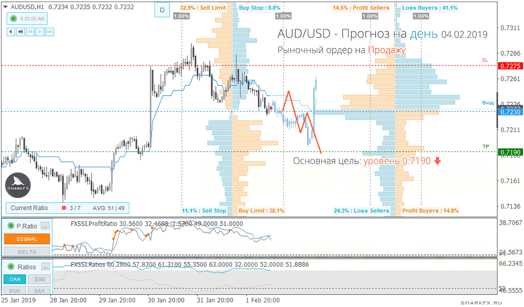AUDUSD - the pair is about to leave the flat range