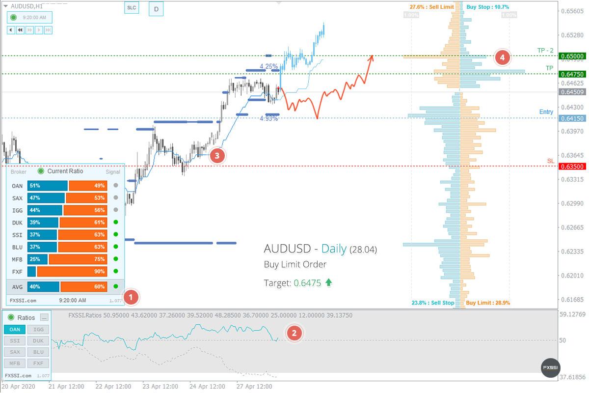Der Markt hat sich stabilisiert, es zeigen sich erste Zeichen eines Aufwärtstrends.