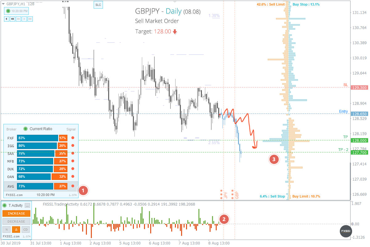 GBPJPY - Downward trend will continue, Short trade by market price recommended