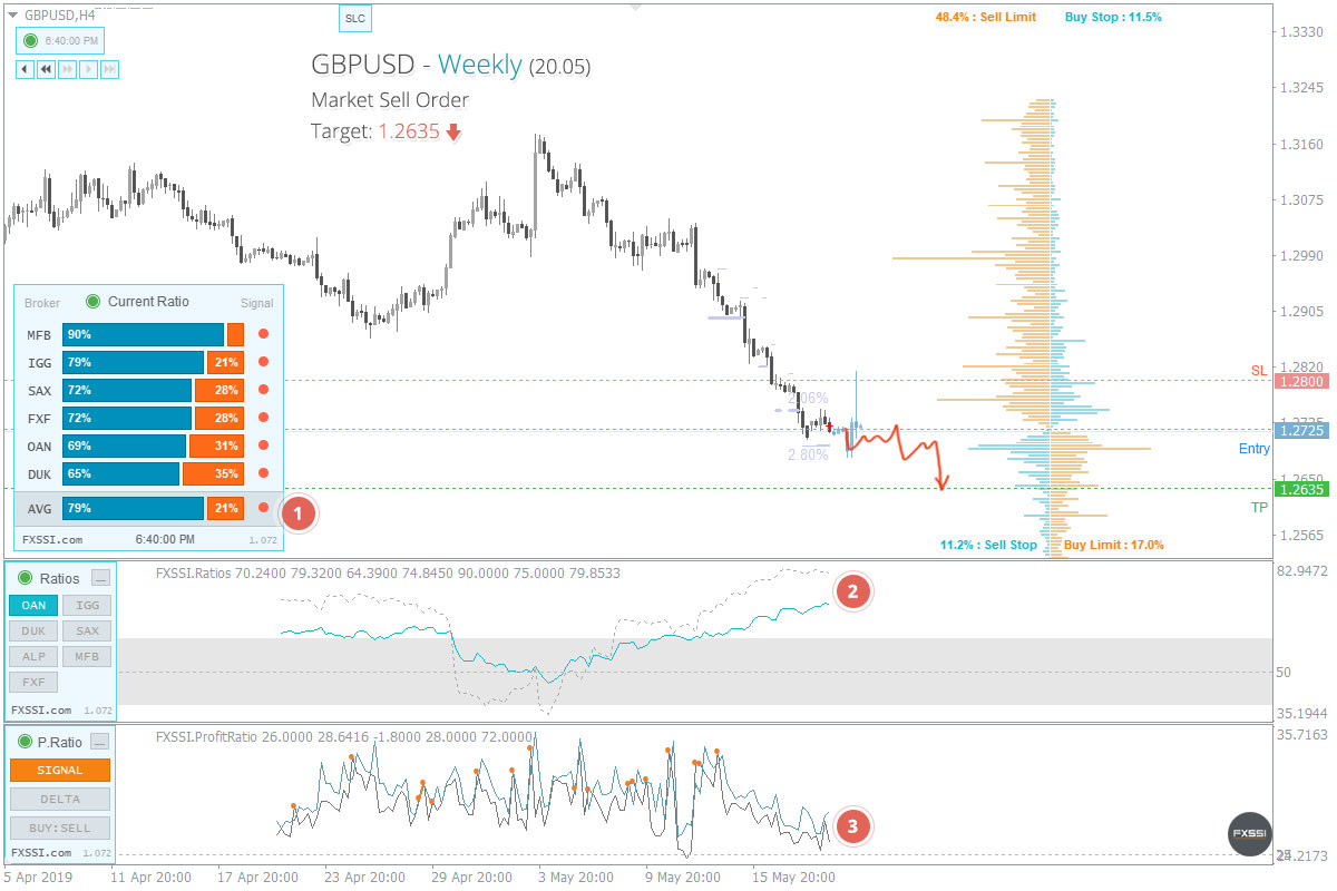 GBPUSD - Abwärtstrend wird sich weiter entwickeln, Verkauf zum Marktpreis ist empfehlenswert