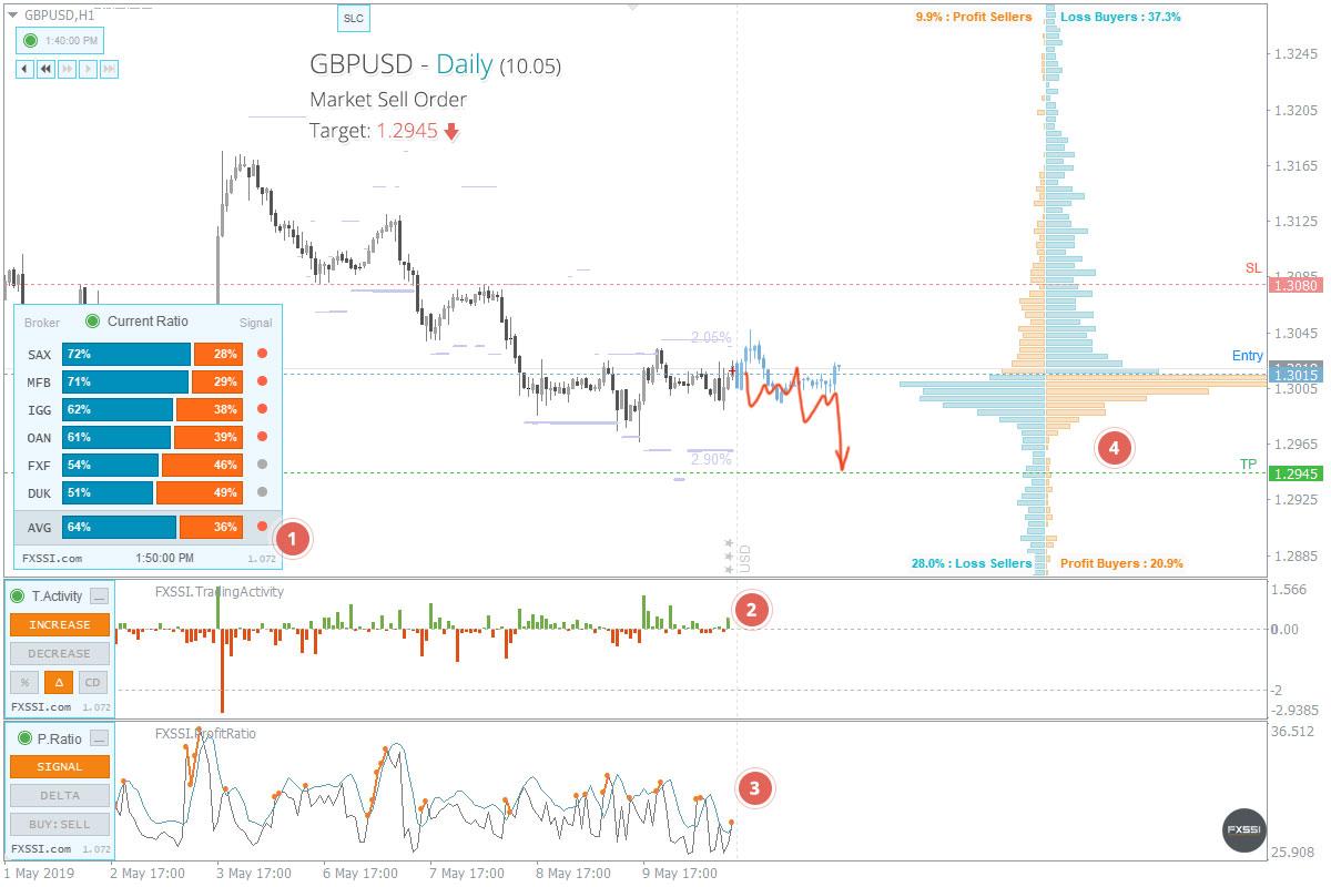 GBPUSD - Aşağı yönlü trend devam edecek, piyasa fiyatından Kısa Pozisyon almanızı tavsiye ederiz