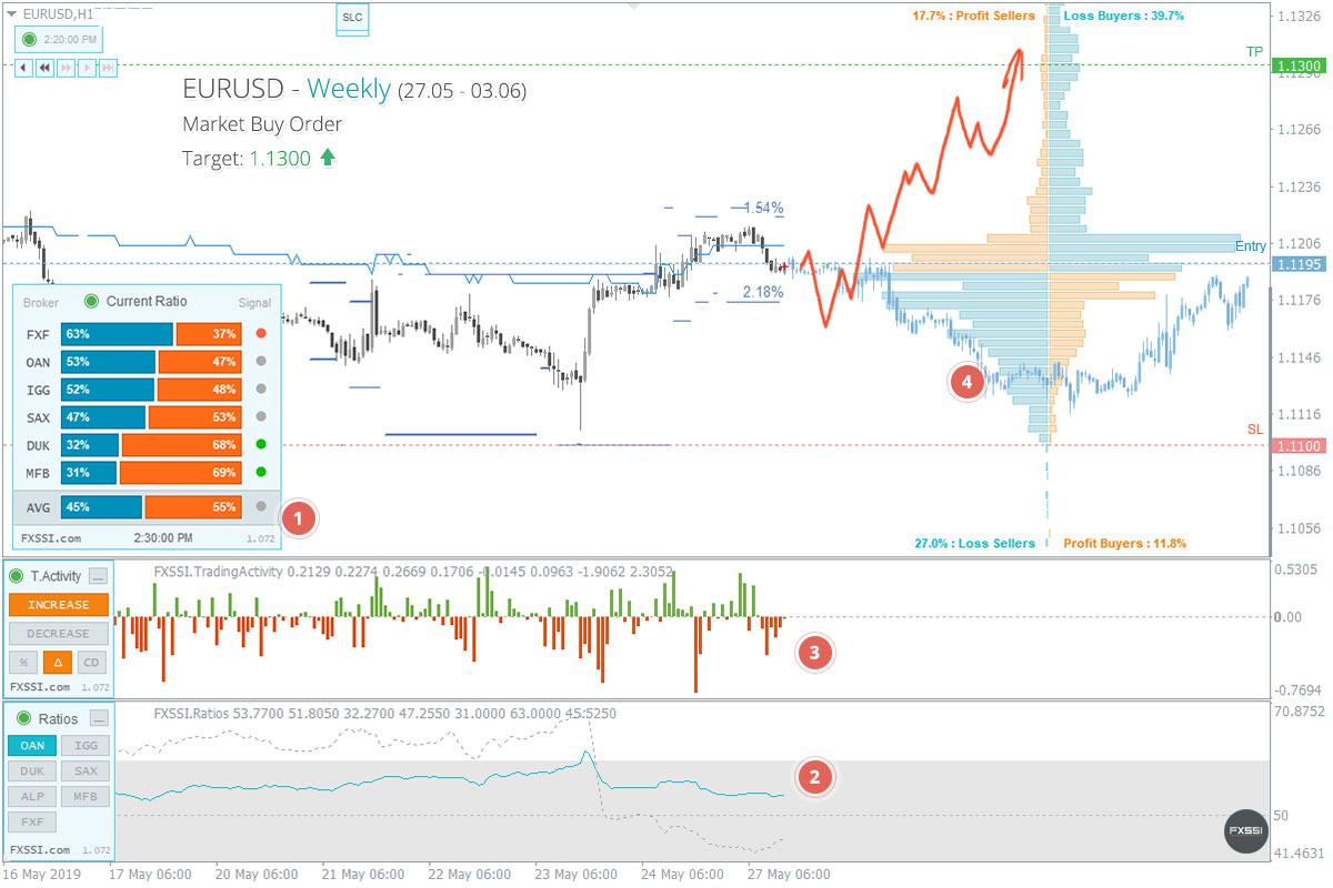 EURUSD - Upward trend will continue, Long trade by market price recommended