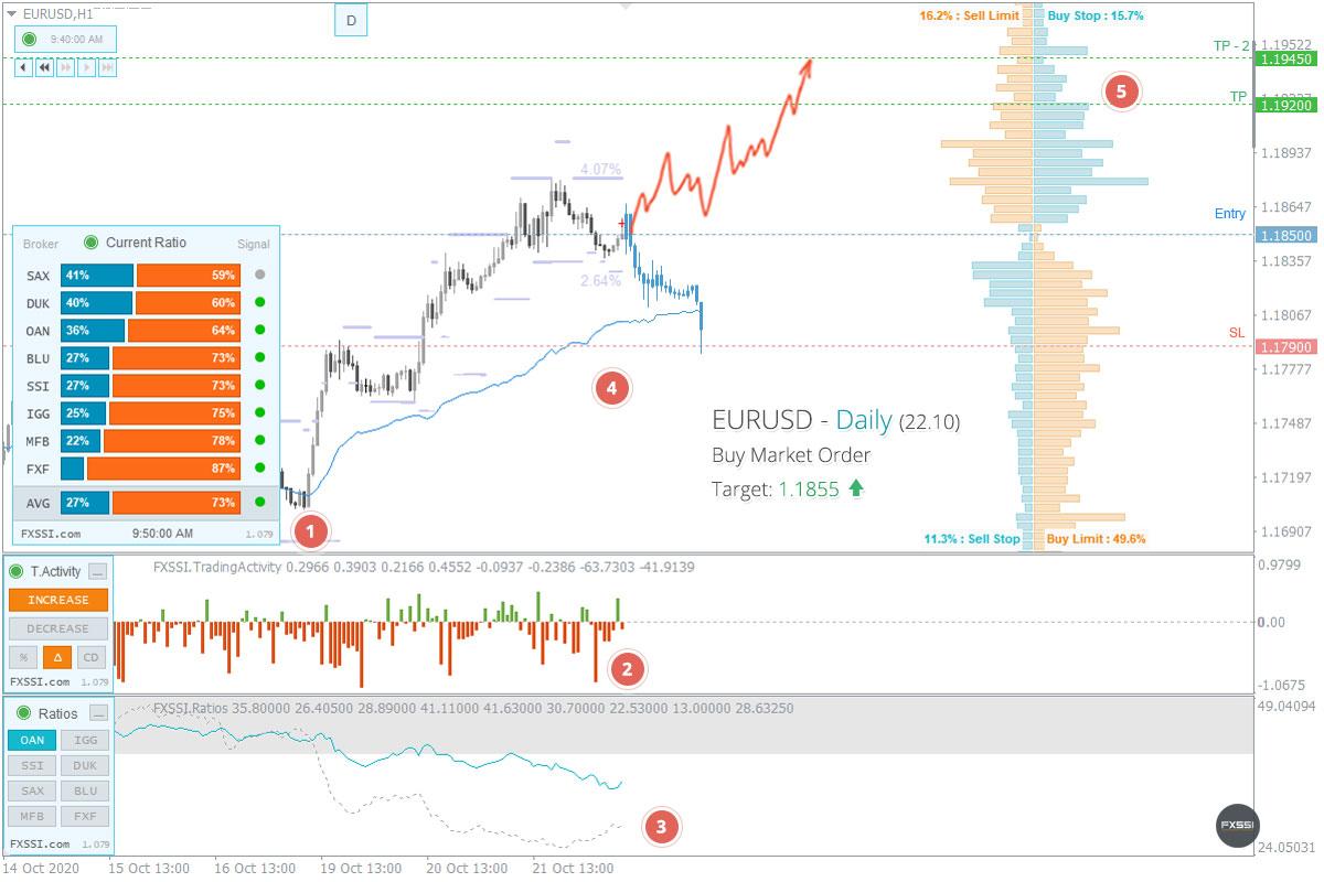 EURUSD - Aufwärtstrend wird sich weiter entwickeln, Ankauf zum Marktpreis ist empfehlenswert