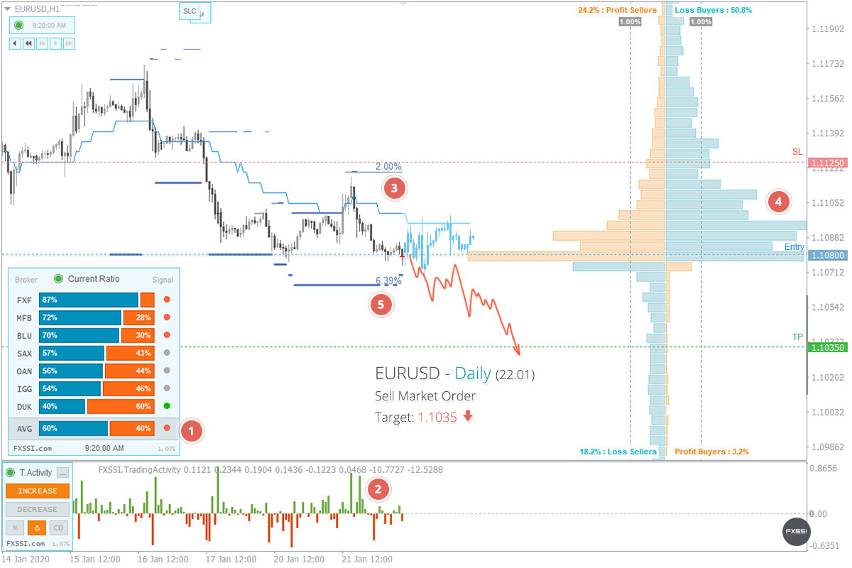 EURUSD - Downward trend will continue, Short trade by market price recommended