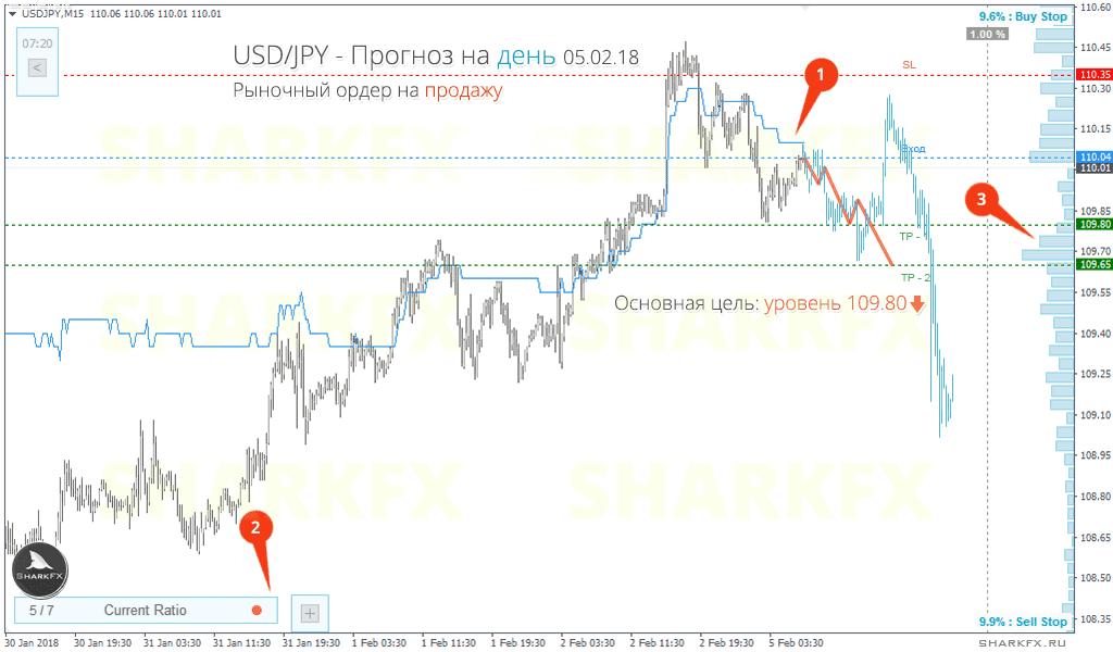USDJPY - La tendance à la baisse se poursuivra, une position courte au prix du marché est recommandée
