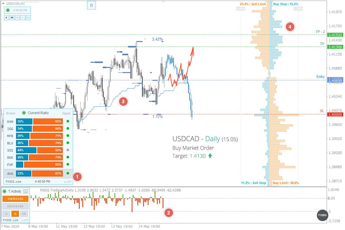 USDCAD - Tren naik akan berlanjut. Berdasarkan harga pasar, direkomendasikan melakukan trading Long.