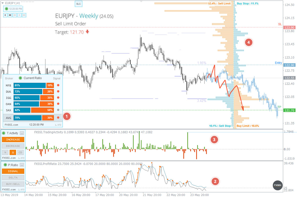 EURJPY - Downward trend will continue, Short trade by market price recommended