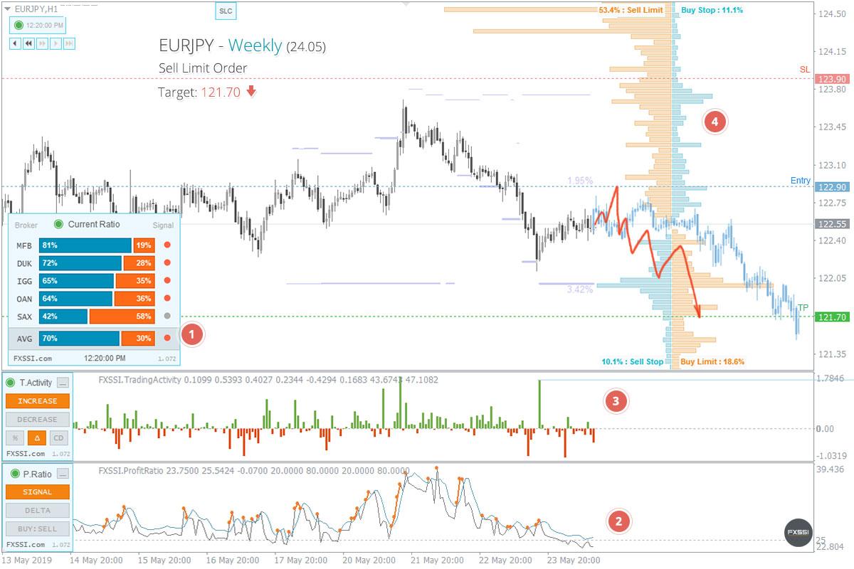 EURJPY - La tendencia hacia abajo continuará, se recomiendan trades cortos con el precio del mercado.