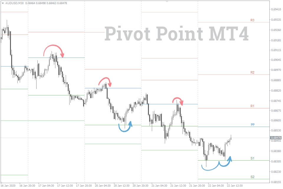 Pivot point mt4