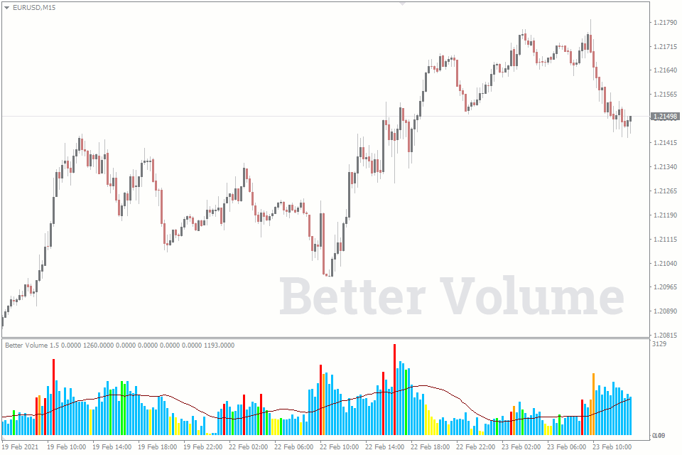 free forex volume indicators